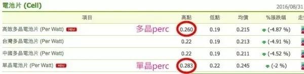 全球晶圆价格爆跌 中国厂家的机会还是挑战?