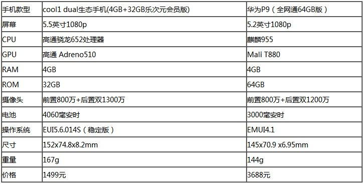 cool1 dual生态手机/华为P9性能对比评测:谁更擅长大型游戏?