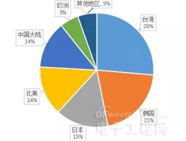 中国半导体设备产业面临的四大挑战
