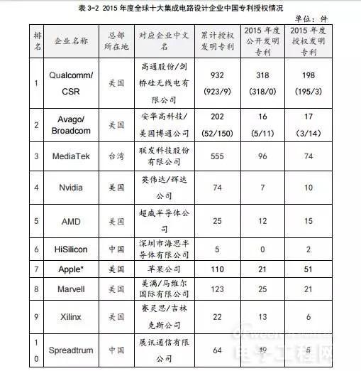 2015年中国集成电路产业专利发展情况解读