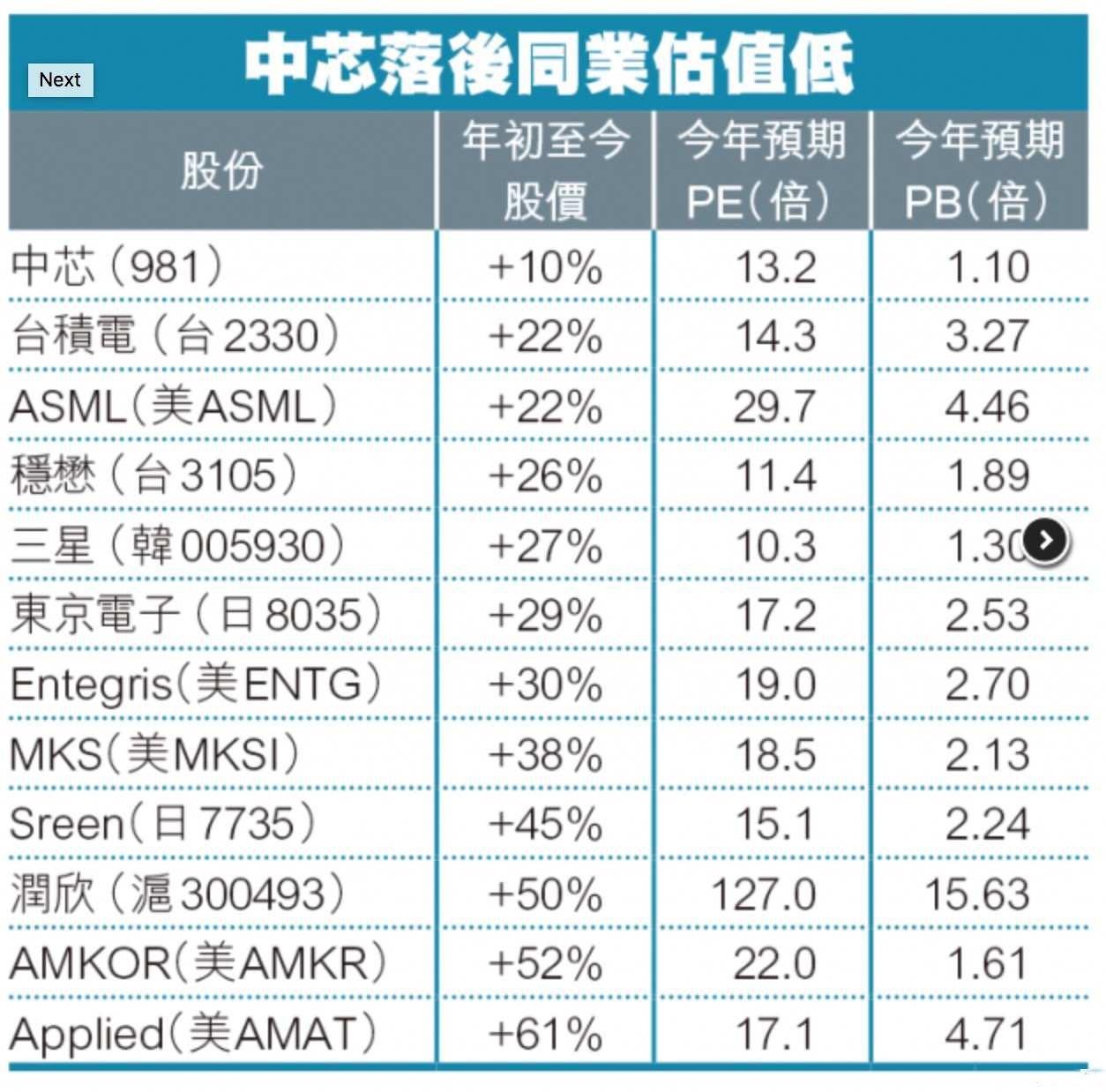 中芯国际股市过去一周成交激增10倍 PE低于同行