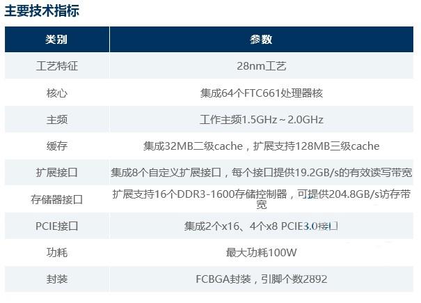 中国国产64核ARM芯片细节公布