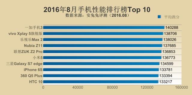 2016年8月手机性能排行Top10:一加3再夺冠 两款新机上榜
