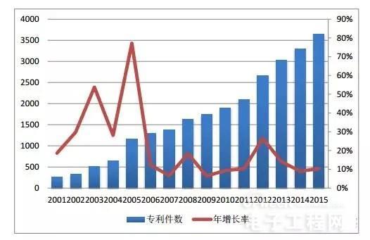 """中国集成电路专利统计 一窥""""中国芯""""的真正实力"""