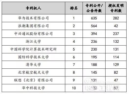 本文来自《中国集成电路产业知识产权年度报告》