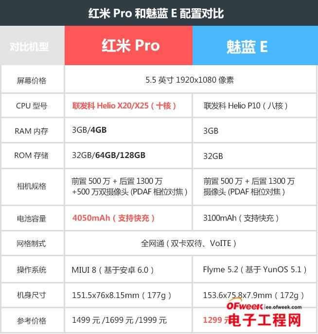 红米Pro和魅蓝E对比评测:颜值/性能/系统/拍照全面比拼