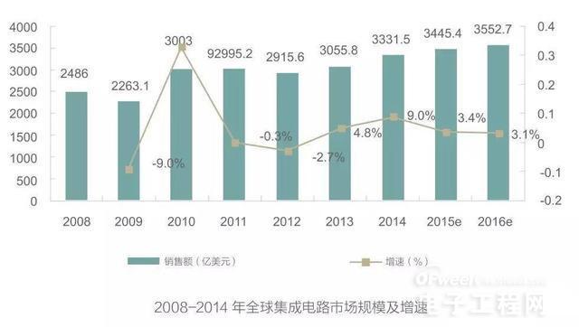 中国集成电路行业呈现出新的发展特点