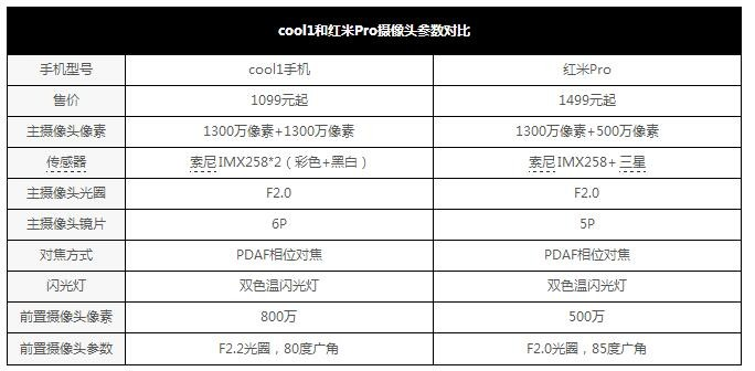差异真不小 千元双摄cool1红米Pro对比