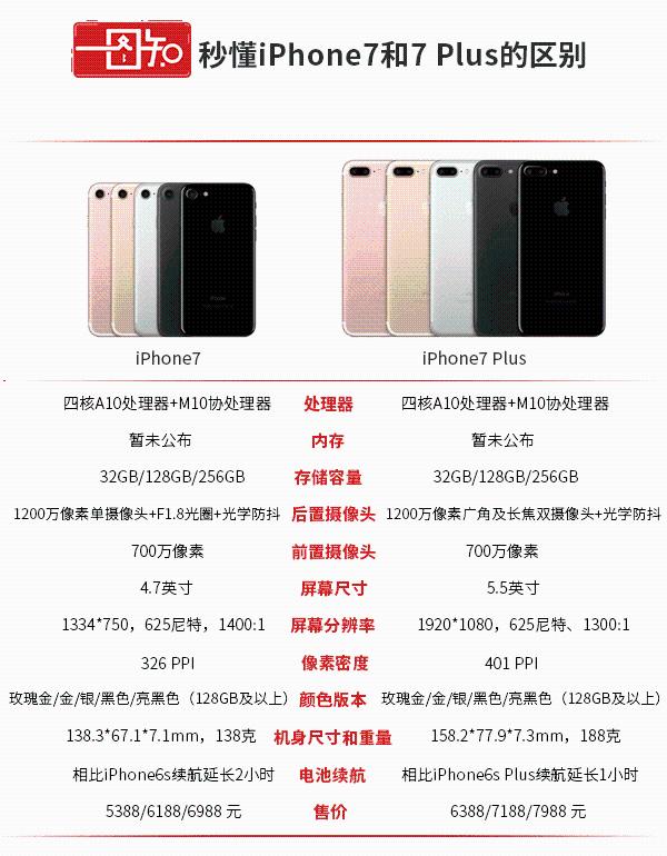 iPhone7和iPhone7 Plus对比:Plus 体现在何处?