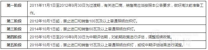 """""""江湖路远 不必再见"""" 百年白炽灯且行且珍重!"""