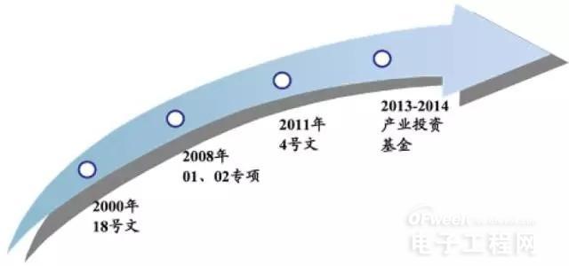 中国半导体成功的关键:海外并购要有的放矢