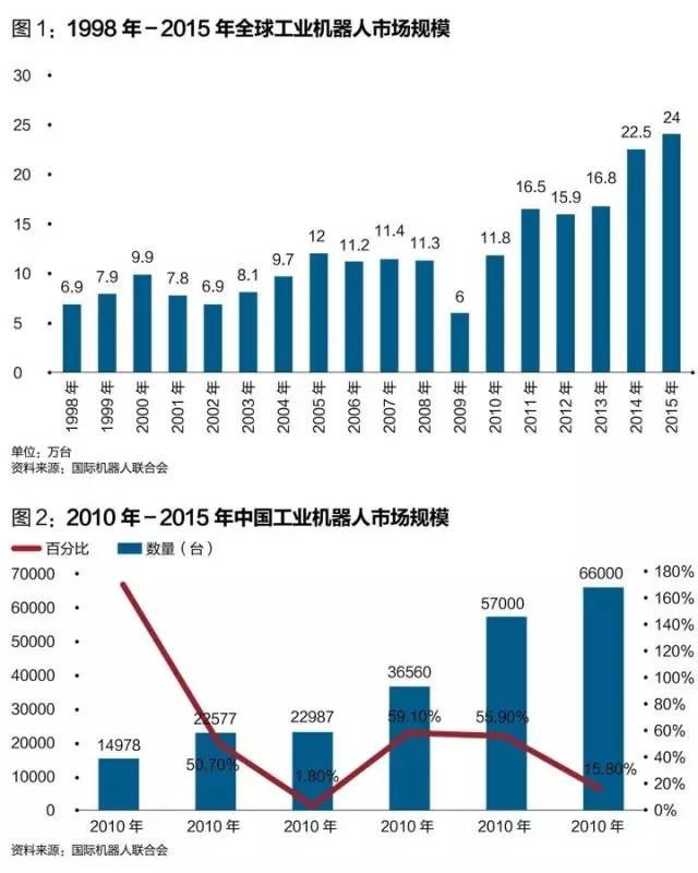 天时地利之下 中国机器人公司能否更上层楼?