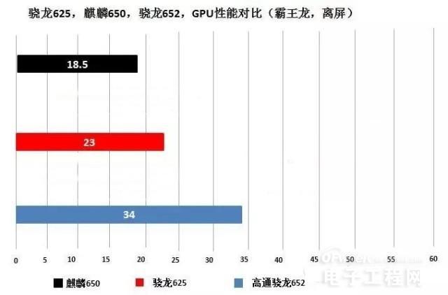 骁龙625和骁龙650/652对比评测:14nm工艺PK 16nm/28nm CPU/GPU谁发挥的好?