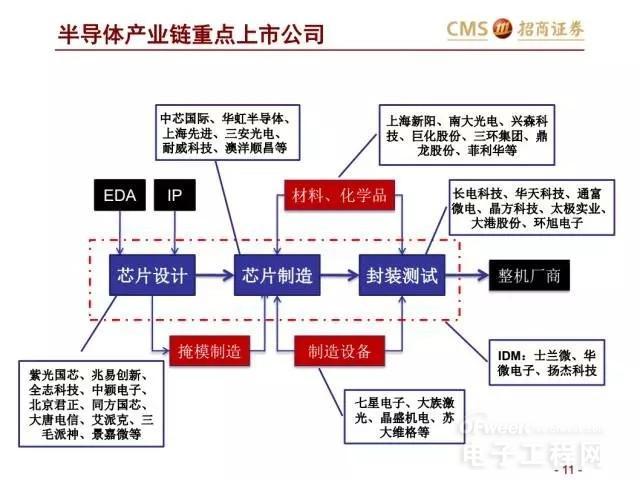 """""""芯""""市场""""芯""""机遇 全球半导体设备和材料市场运行情况分析"""