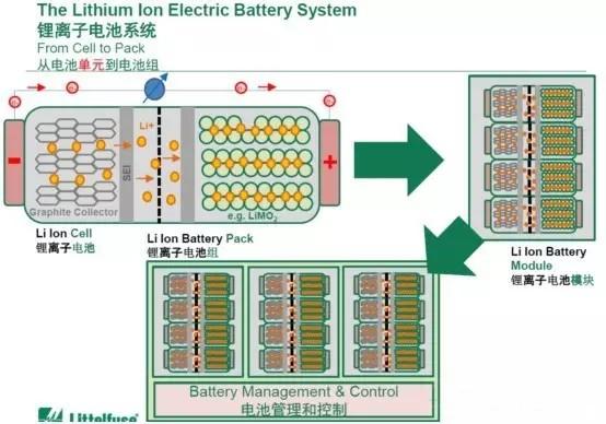 锂电池系统技术瓶颈及安全性保障分析