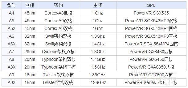 苹果首款四核处理器 A10 Fusion性能到底有多强?