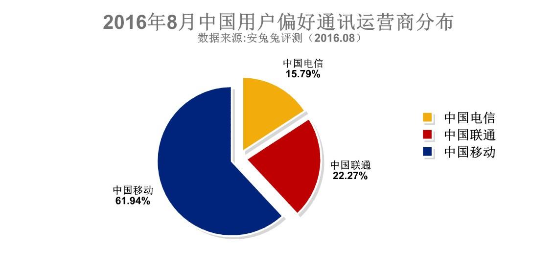 2016年8月中国地区手机用户使用喜好分析
