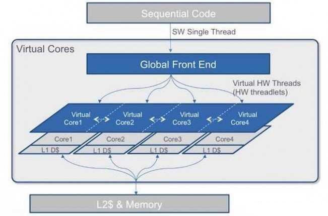 传Intel收购虚拟中央处理器新星软机公司