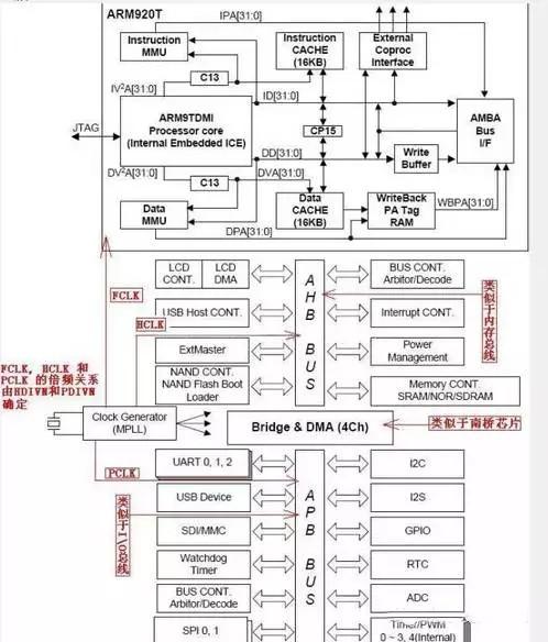 越来越强的移动处理器 揭秘ARM架构芯片的软硬件组成
