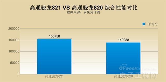 骁龙821和骁龙820对比分析:以乐Pro3和一加3为代表 性能变化有大?