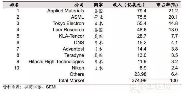 全球排名前十的半导体设备厂商详解