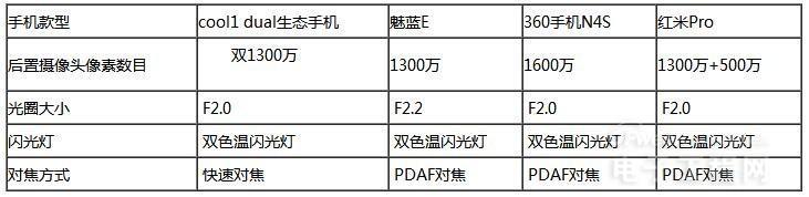 360N4S/cool1/红米Pro/魅蓝E拍照对比评测:盲测下 谁是真千元一哥?