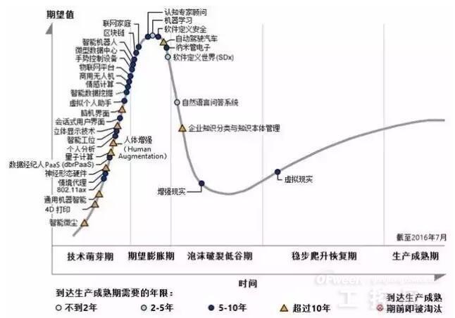 物联网产业全景图谱报告,首开国内IoT产业二维视角全景图之先河
