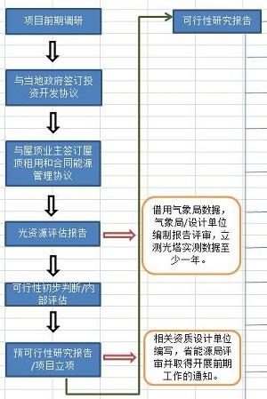 一张图光伏项目开发流程全知晓!