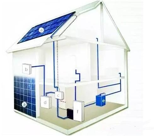 e,室内配电箱    2屋顶光伏并网发电优势   政策保障:对分布式光伏