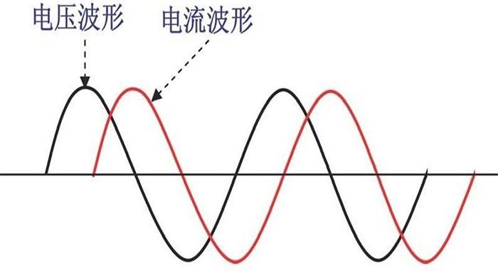由于电压与电流波形之间存在相位差,因此会有反向能量即无效功率的