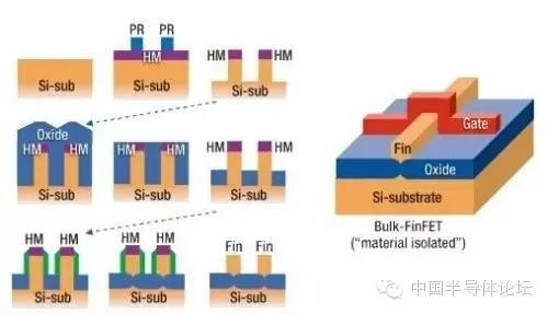 cmos工艺流程中的主要制作步骤