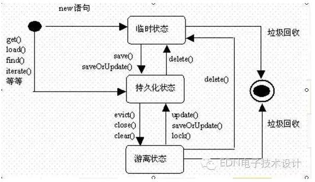 状态图中的基本概念   状态:用圆角矩形表示。状态名称表示状态的名字,通常用字符串表示。一个状态的名称在状态图所在的上下文中应该是唯一的。   转换:用带箭头的直线表示。一端连着源状态,一端连着目标状态。   初始状态:每个状态图都有一个初始状态。此状态代表状态图的起始位置。初始状态只能作为转换的源,不能作为转换的目标,并且在状态图中只能有一个。初始状态用一个实心圆表示。   终止状态:模型元素的最后状态,是一个状态图的终止点。终止状态在一个状态图中可以有多个。   协作图   协作图(也叫合作图)