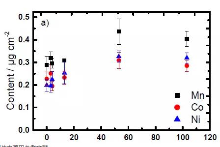 【干货】NCM111材料失效分析:过渡金属元素溶解