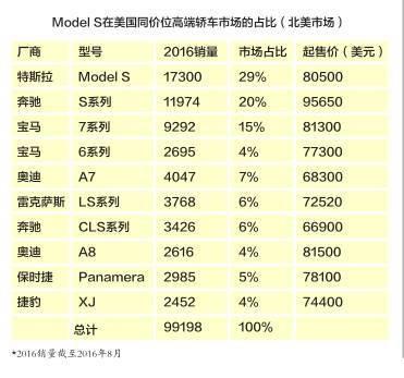解读特斯拉Model 3对电动汽车行业的意义