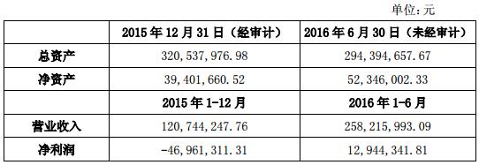 诺德股份1.14亿增资子公司 扩大锂电铜箔产能