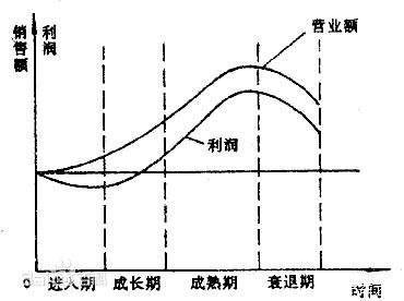 【干货】纯电动汽车的生命周期论