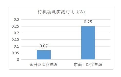 金升阳推出15W/25W低待机功耗AC-DC医疗电源模块LHxx-20Bx