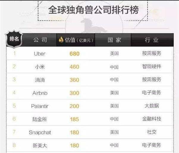 全球独角兽公司排名:uber第一小米、滴滴紧随其后
