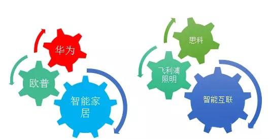 欧普华为PK飞利浦思科:谁的布局更有未来?