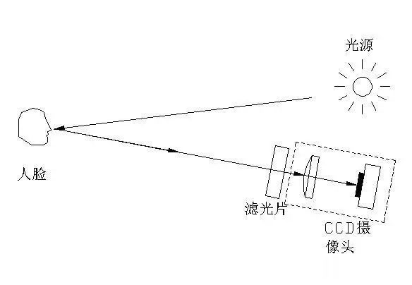 IR LED大方向:终端巨头纷纷布局脸部识别技术
