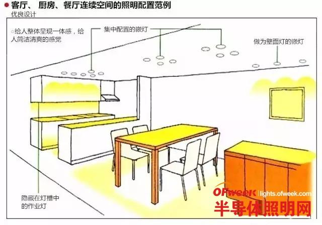 LED照明设计如何来创造不同空间的连续性和统一性?
