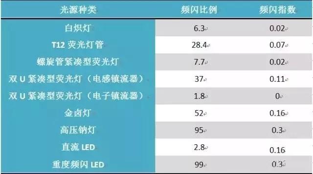 LED照明中的频闪原因、危害、判定标准和解决办法
