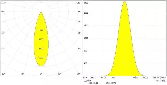 光束角相同的照明灯具光学性能是一样的么?