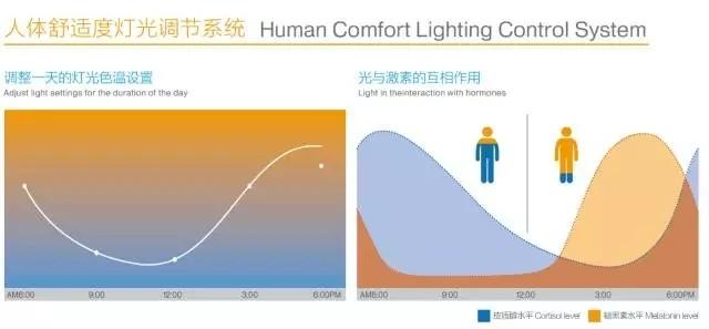 """?灯具工业设计的用户体验之""""设计追随功能"""""""