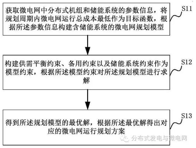 微电网运行规划方法及系统
