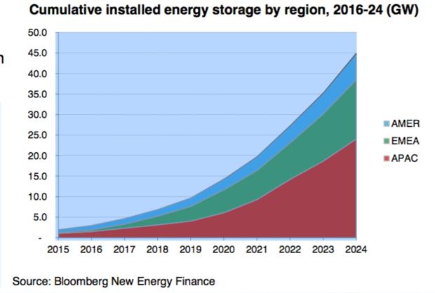 储能系统大行其道 2024年投资将增长6倍至82亿美元