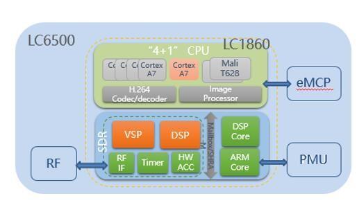 联芯发布无线数传模块 定位安防监控、智慧城市等行业应用