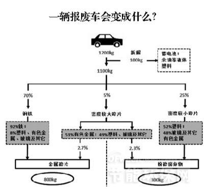陕西汽车报废循环利用情况及各国汽车拆解回收率对比