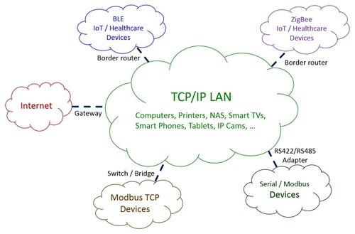 物联网智慧家庭的自动控制方案解析