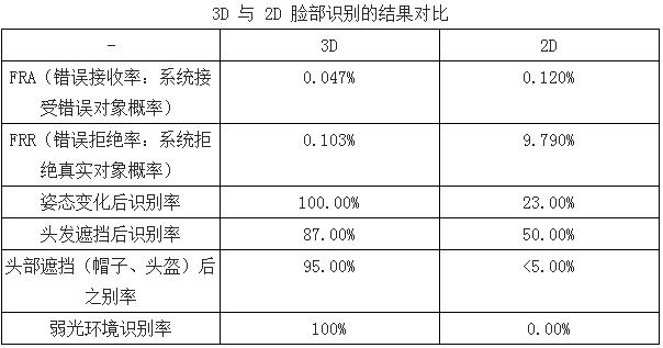 2016年中国人脸识别技术产业现状分析